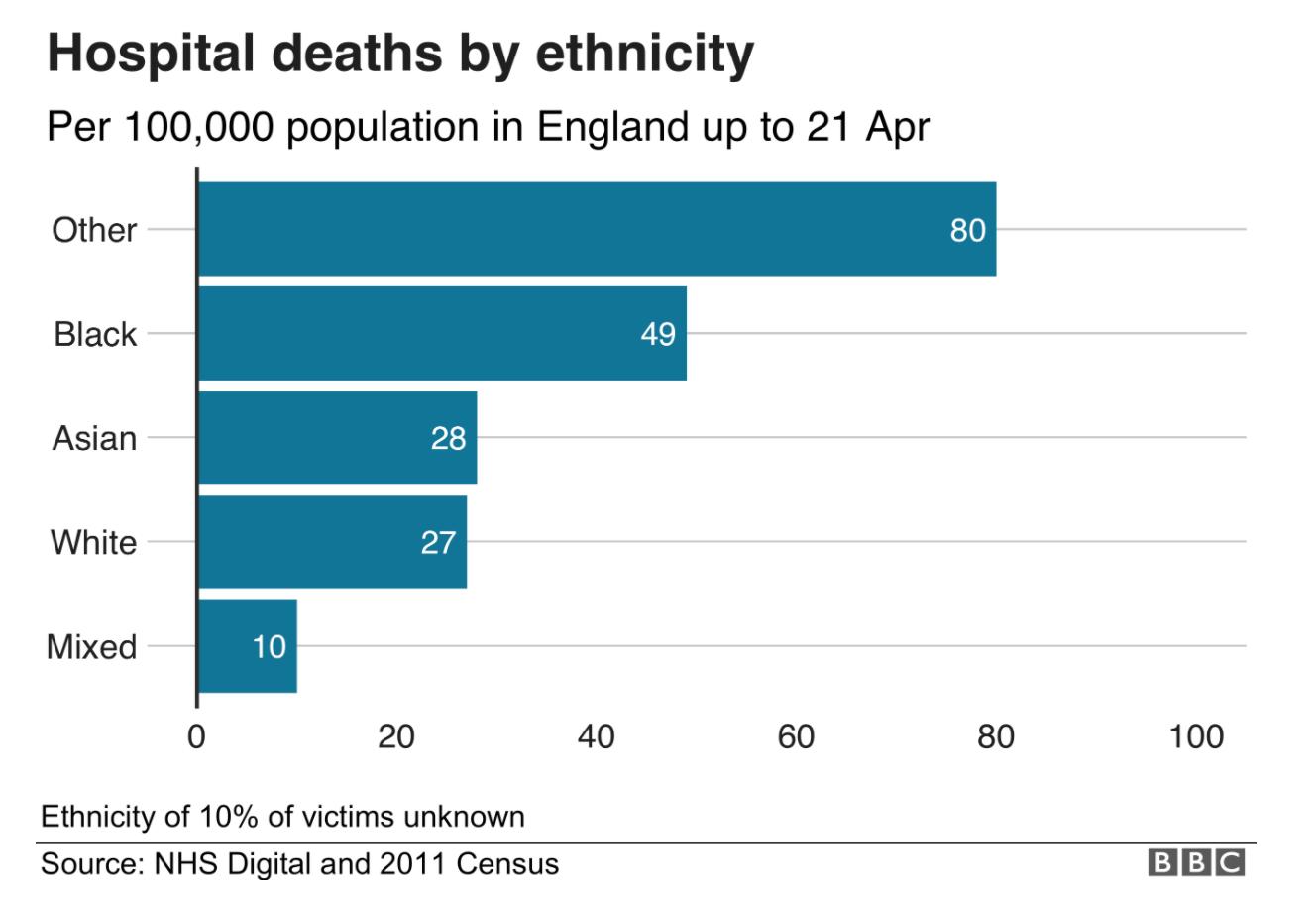 Ethnic Corona Deaths UK